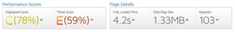 Optymalizacja bloga - dawidharacz.com